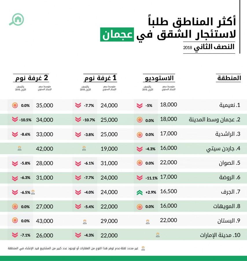 أكثر المناطق طلباً لاستئجار الشقق في عجمان