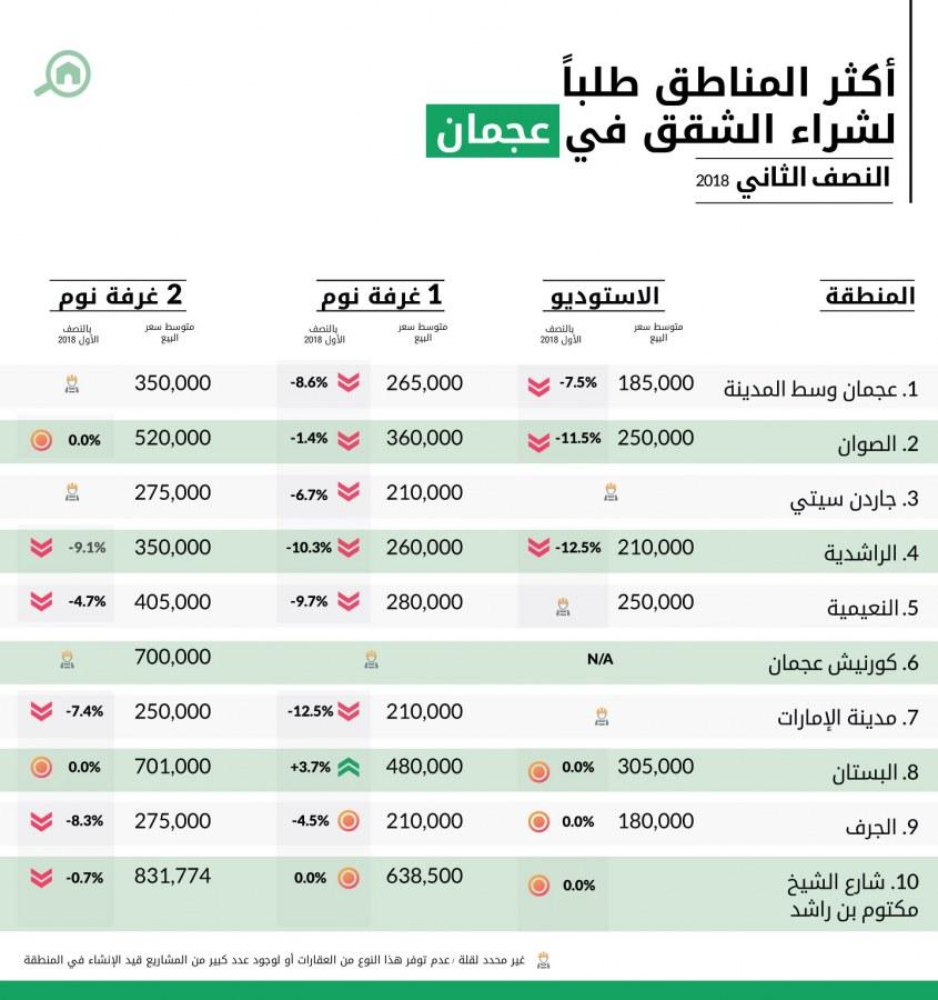 المناطق الأكثر طلباً لشراء الشقق في عجمان